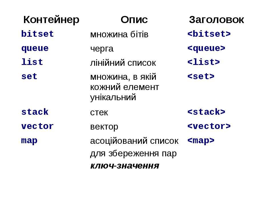 Контейнер Опис Заголовок bitset множина бітів queue черга list лінійний списо...