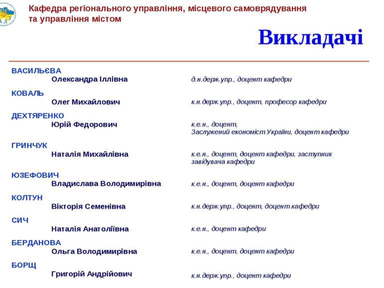 Викладачі ВАСИЛЬЄВА Олександра Іллівна д.н.держ.упр., доцент кафедри КОВАЛЬ О...