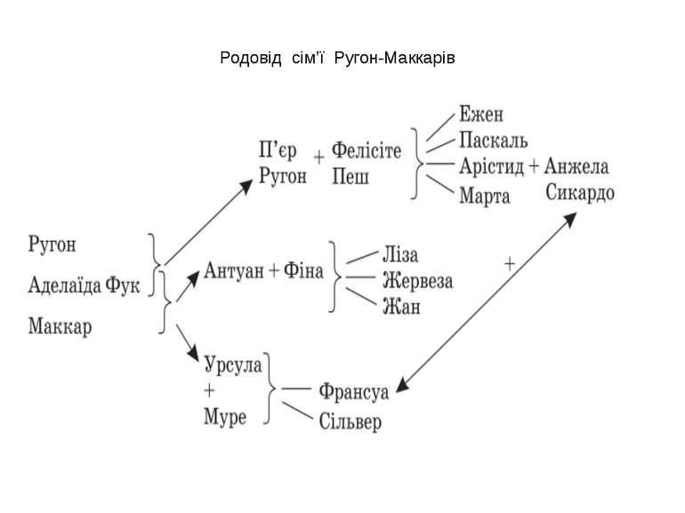 Родовід сім'ї Ругон-Маккарів