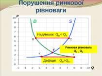 Порушення ринкової рівноваги P Е C B F Q S D Ринкова рівновага QD = QS Надлиш...