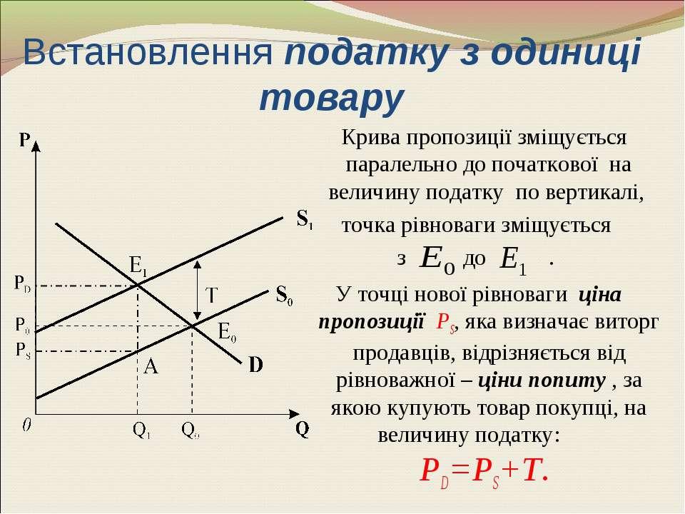 Встановлення податку з одиниці товару Крива пропозиції зміщується паралельно ...
