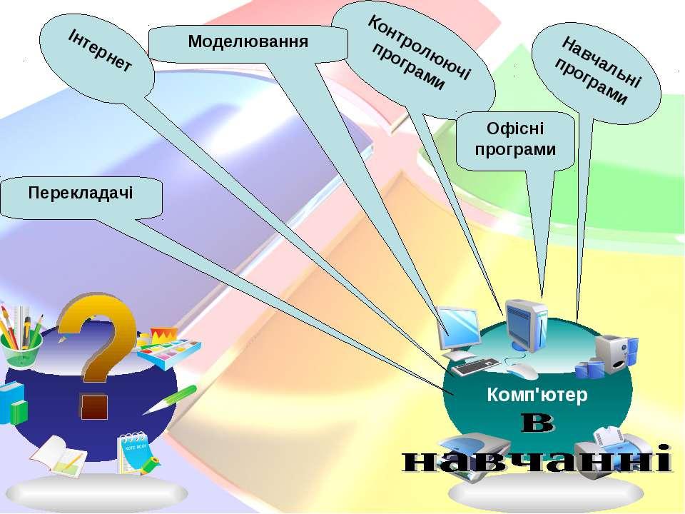 Контролюючі програми Інтернет Навчальні програми Офісні програми Моделювання ...