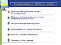 Схема ознайомлення з ЕЗНП тa його аналізу Можливість копіювання інформації
