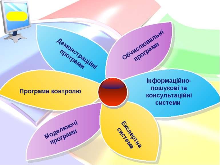 Демонстраційні програми Обчислювальні програми Інформаційно-пошукові та консу...