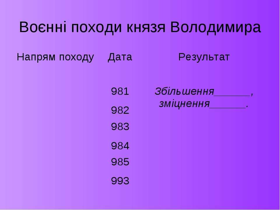 Воєнні походи князя Володимира