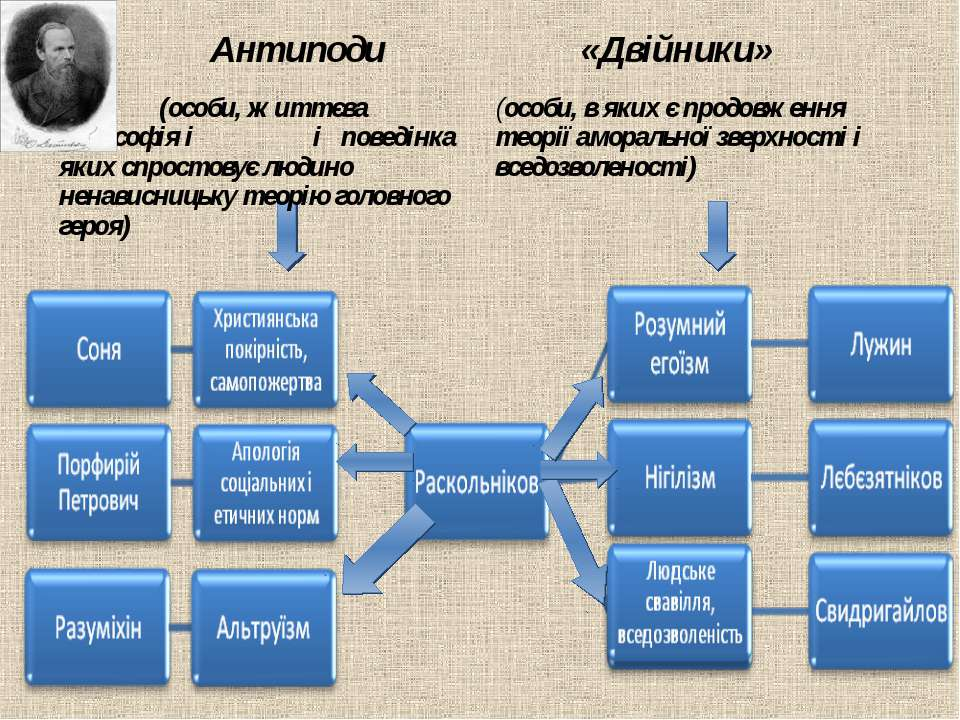 Антиподи «Двійники» (особи, життєва філософія і і поведінка яких спростовує л...
