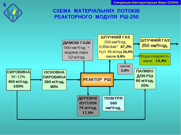 СХЕМА МАТЕРІАЛЬНИХ ПОТОКІВ РЕАКТОРНОГО МОДУЛЯ РШ-250 Cпеціальне Конструкторсь...