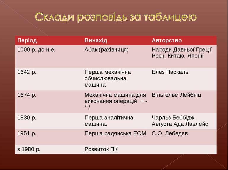 Період Винахід Авторство 1000 р. до н.е. Абак (рахівниця) Народи Давньої Грец...