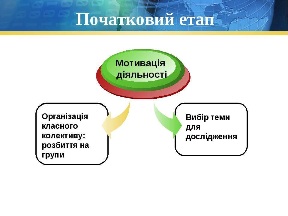 Початковий етап Організація класного колективу: розбиття на групи Мотивація д...