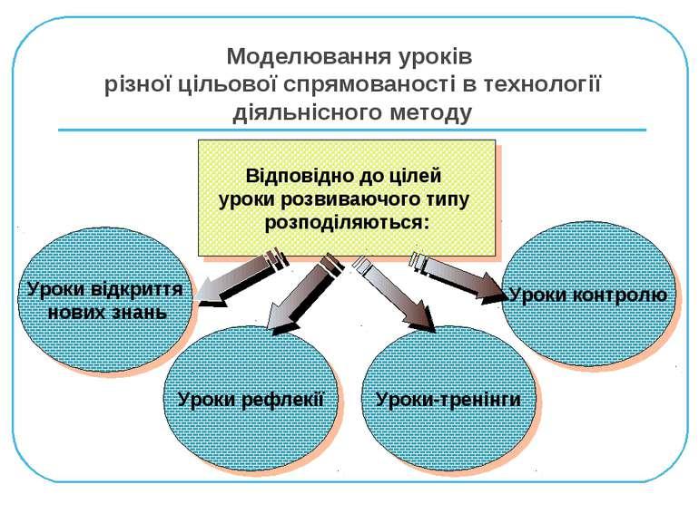 Моделювання уроків різної цільової спрямованості в технології діяльнісного ме...