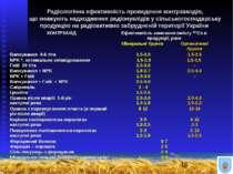 Радіологічна ефективність проведення контрзаходів, що знижують надходження ра...