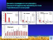 Динаміка проведення контрзаходів у сільськогосподарському виробництві після Ч...