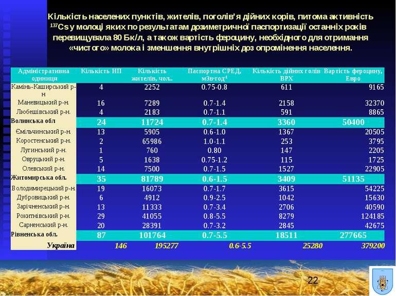 Кількість населених пунктів, жителів, поголів'я дійних корів, питома активніс...