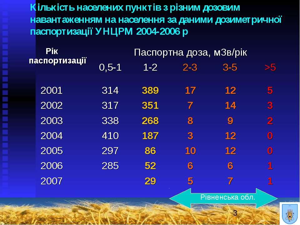 Кількість населених пунктів з різним дозовим навантаженням на населення за да...