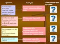 Причини Наслідки Шляхи вирішення проблеми Докорінна зміна ПК, забруднення тер...