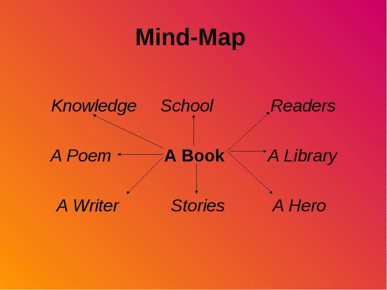 Mind-Map Knowledge School Readers A Poem A Book A Library A Writer Stories A ...