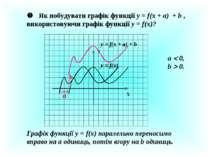 Як побудувати графік функції у = f(x + a) + b , використовуючи графік функції...
