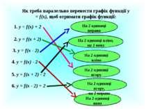 Як треба паралельно перенести графік функції у = f(x), щоб отримати графік фу...
