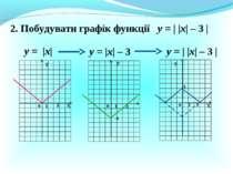 2. Побудувати графік функції у = |х| у = |х| – 3 Х Х У У 0 1 3 -3 0 1 3 у = |...