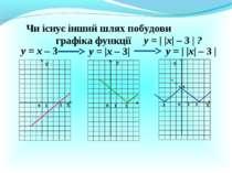 Чи існує інший шлях побудови графіка функції у = х – 3 у = |х – 3| Х Х У У 0 ...