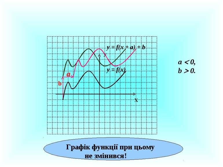 У Х у = f(x) a у = f(x + а) + b а 0, b 0. b Графік функції при цьому не зміни...