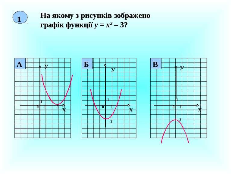1 На якому з рисунків зображено графік функції у = х2 – 3? Х У 0 1 1 3 Х У 0 ...