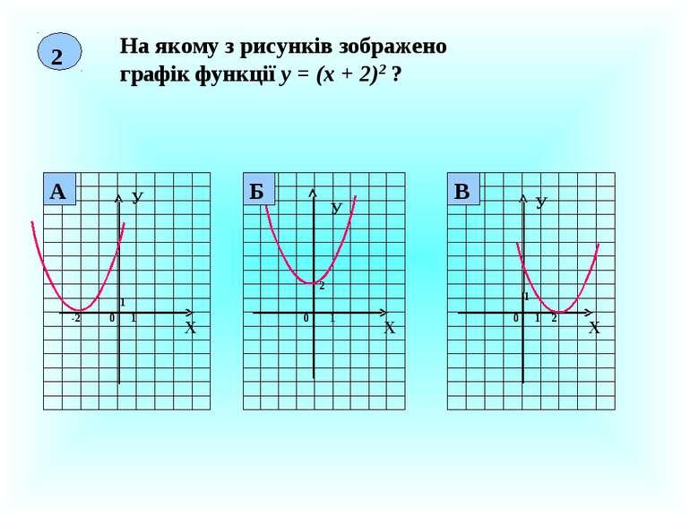 2 На якому з рисунків зображено графік функції у = (х + 2)2 ? Х У 0 1 1 -2 Х ...
