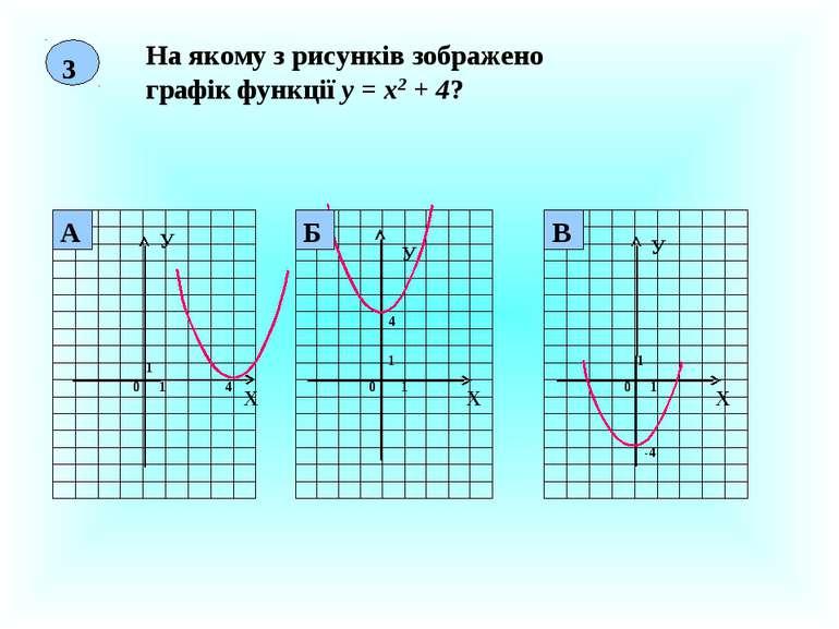 3 На якому з рисунків зображено графік функції у = х2 + 4? Х У 0 1 1 4 Х У 0 ...