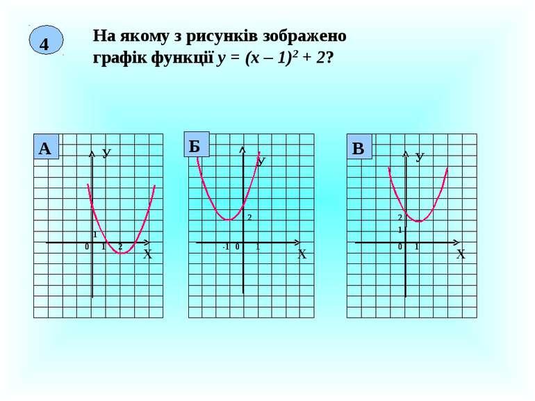 4 На якому з рисунків зображено графік функції у = (х – 1)2 + 2? Х У 0 1 1 2 ...