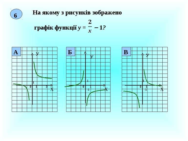 6 На якому з рисунків зображено графік функції у = 1? Х У 0 1 1 3 Х У 0 1 1 -...