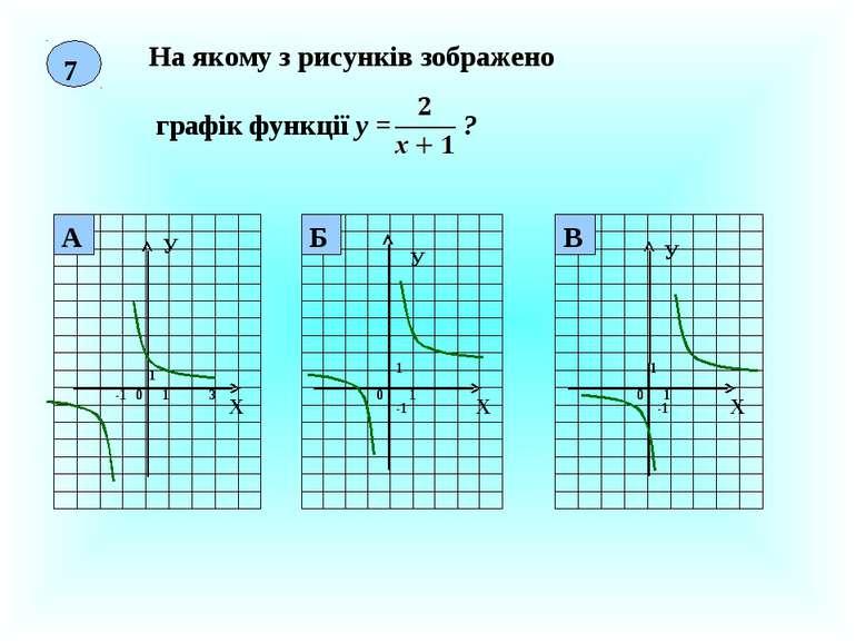 7 На якому з рисунків зображено графік функції у = ? Х У 0 1 1 3 Х У 0 1 1 -1...