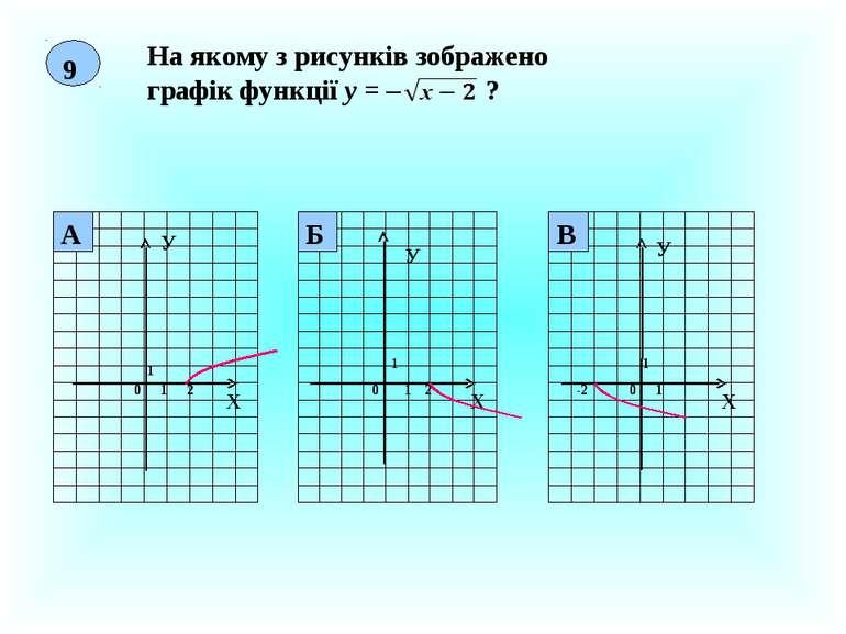 9 На якому з рисунків зображено графік функції у = – ? Х У 0 1 1 2 Х У 0 1 1 ...