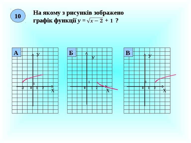 10 На якому з рисунків зображено графік функції у = + 1 ? Х У 0 1 1 2 Х У 0 1...