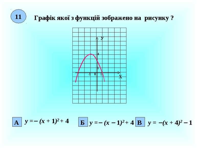 11 Графік якої з функцій зображено на рисунку ? Х У 0 1 1 4 А Б -1 В у = (х +...