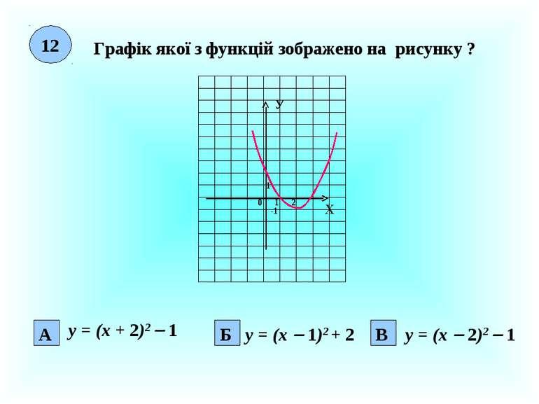 12 Графік якої з функцій зображено на рисунку ? Х У 0 1 1 2 А Б -1 В у = (х +...