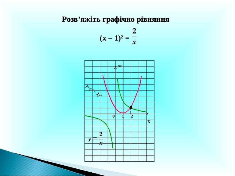 Розв'яжіть графічно рівняння (х – 1)2 = Х У 0 1 у=(х – 1)2 2 у =