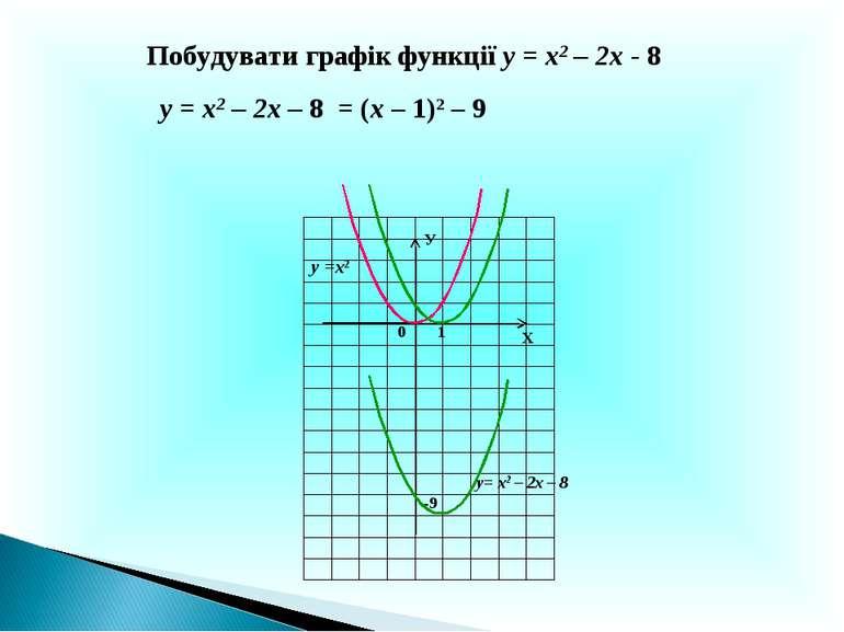 Х У 0 у= х2 – 2х – 8 1 Побудувати графік функції у = х2 – 2х - 8 -9 у = х2 – ...