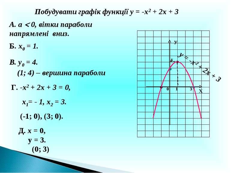 Побудувати графік функції у = -х2 + 2х + 3 А. а 0, вітки параболи напрямлені ...