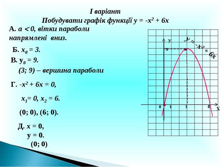 І варіант Побудувати графік функції у = -х2 + 6х А. а 0, вітки параболи напря...