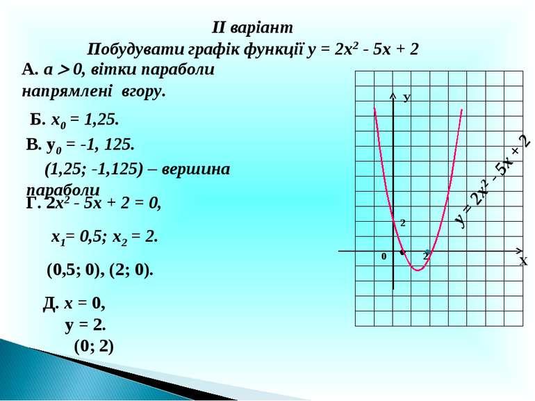 ІІ варіант Побудувати графік функції у = 2х2 - 5х + 2 А. а 0, вітки параболи ...