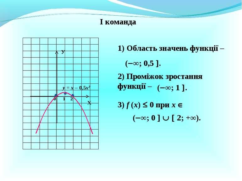 І команда у = х – 0,5х2 Х У 0 1 2 1) Область значень функції – ( ∞; 0,5 . 2) ...