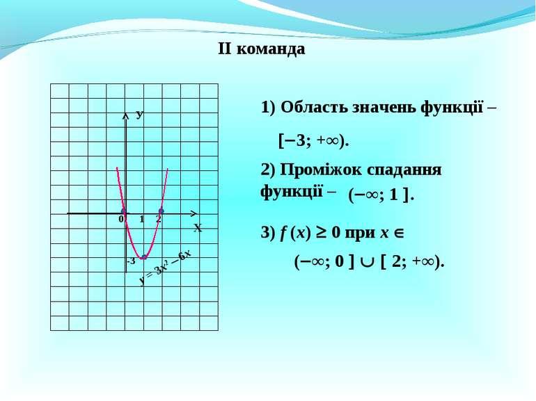 ІІ команда у = 3х2 6х Х У 0 1 2 1) Область значень функції – 3; +∞). 2) Промі...