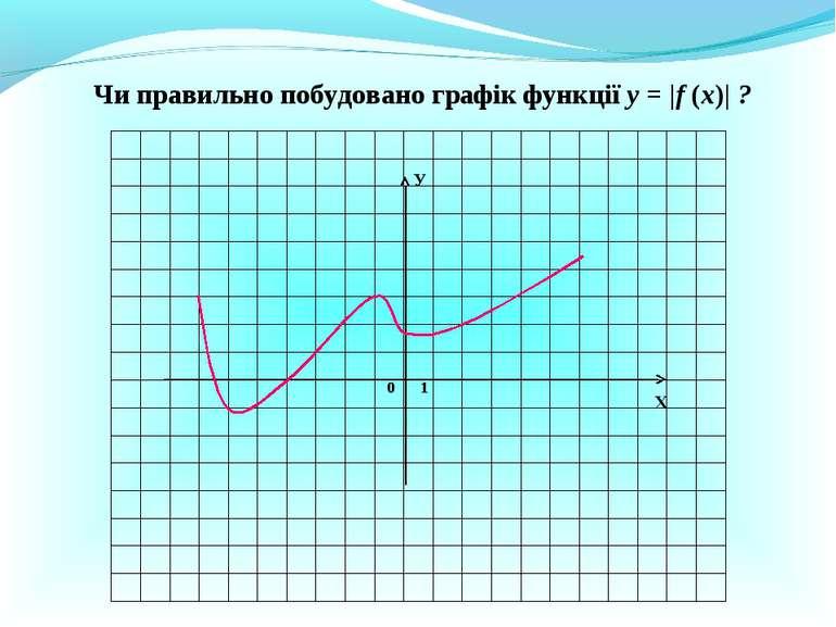 Чи правильно побудовано графік функції у = |f (x)| ? Х У 0 1