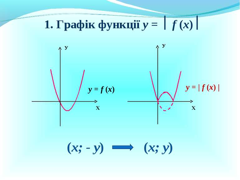 1. Графік функції у = f (x) Х У Х У у = f (x) у = | f (x) | (х; - у) (х; у)