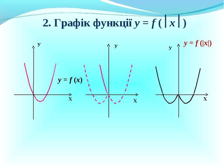 2. Графік функції у = f ( x ) Х У Х У у = f (x) у = f (|x|) У Х