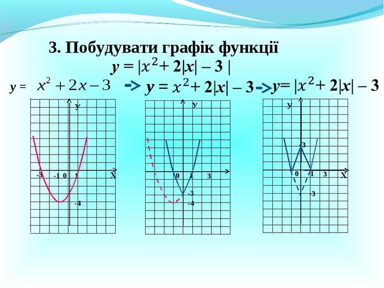 3. Побудувати графік функції у = Х Х У У 0 1 -3 0 1 3 0 1 3 У 3 у = -1 -4 -4 ...