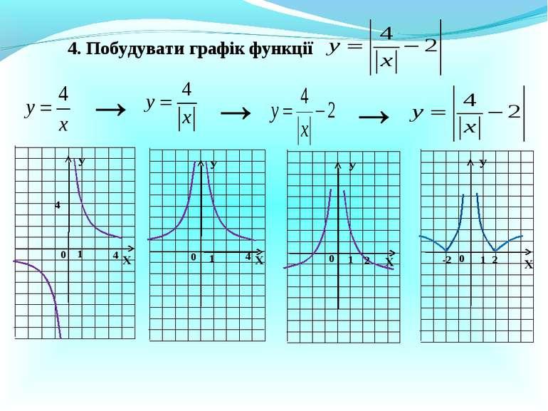 4. Побудувати графік функції → → → Х Х Х Х У У У У 1 0 0 0 0 1 1 1 4 4 4 2 2 -2