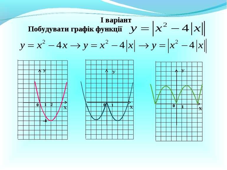 І варіант Побудувати графік функції Х Х Х У У У 0 1 0 0 1 1 2 -4
