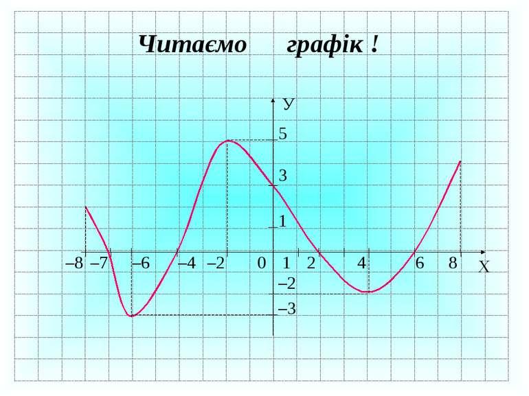 Х 0 У 1 2 6 1 3 8 4 –2 –7 –4 –8 –6 5 –2 –3 Читаємо графік !
