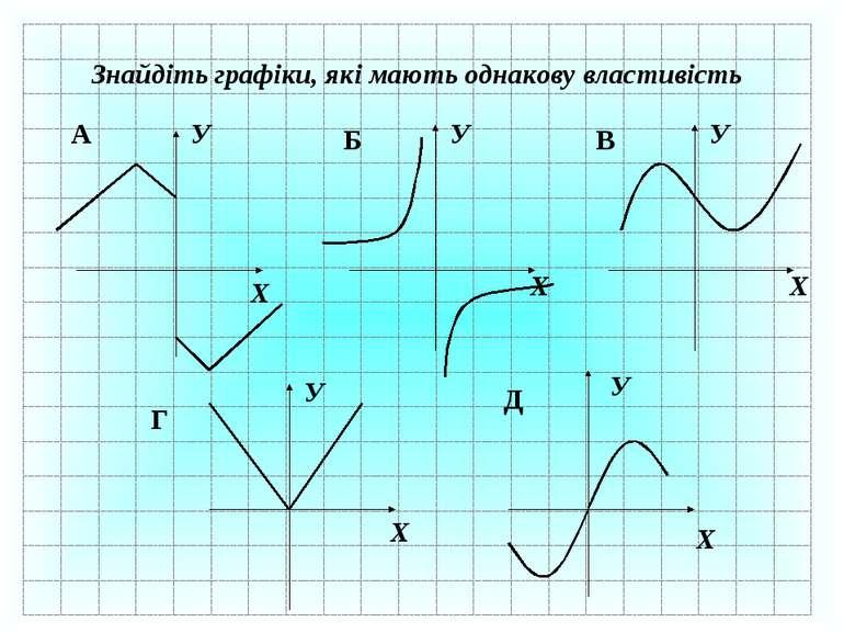 Знайдіть графіки, які мають однакову властивість Х У Х У Х У Х У Х У А Б В Г Д